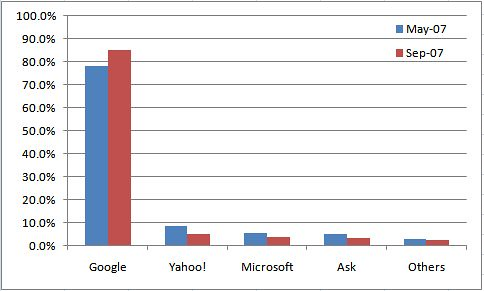 Search Engine Market Share Sep 2007 v May 2007