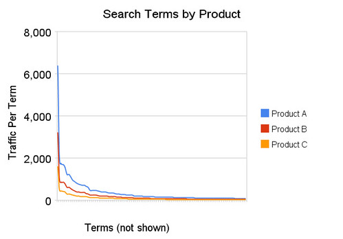 Search Terms by Product