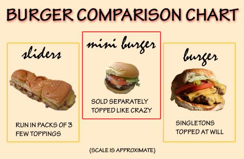 BurgerComparison