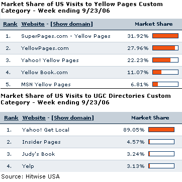 Hitwise charts on IYP market share