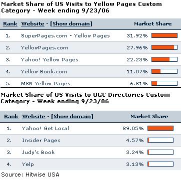 Hitwise charts on IYP market share