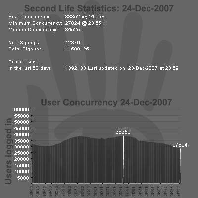SL Stats 24-12-2007