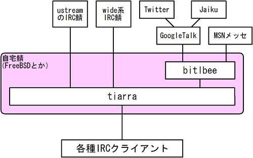 bitlbee-tiarra
