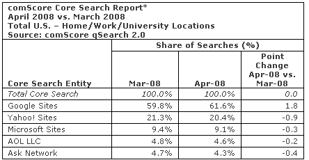 comScore April 08 Data