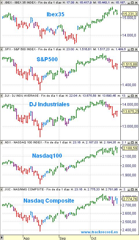 Ibex35, SP500, Dow Jones Industriales, Nasdaq100 y Nasdaq Composite con sistema FESX a 24 octubre