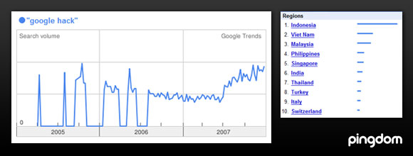 Google Trends for Google hack