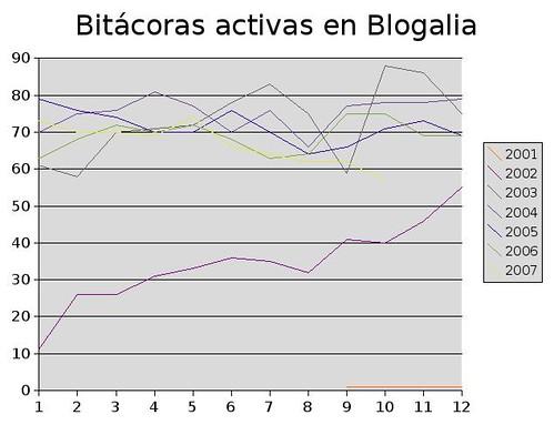 Bitácoras activas a octubre 2007