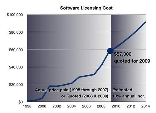 Commercial Software Licensing Costs