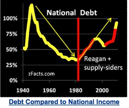 debt charts