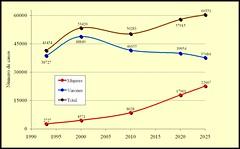 Muertes previsibles por tabaco. España