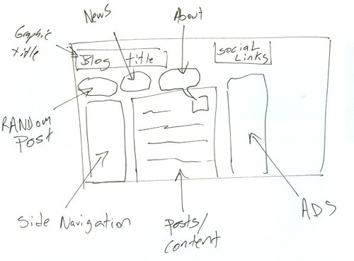 sketching a website