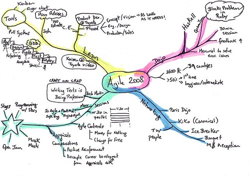 My Agile 2008 Mind Map