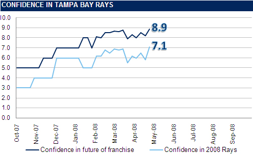 [RI CONFIDENCE GRAPH] The Rays Index Confidence Graph: Week 5