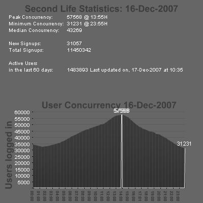 sl stats 16-12-2007