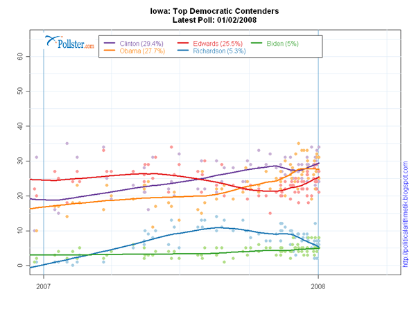 Pollster.com-Final_2008_Iowa_Dem_Trends-600