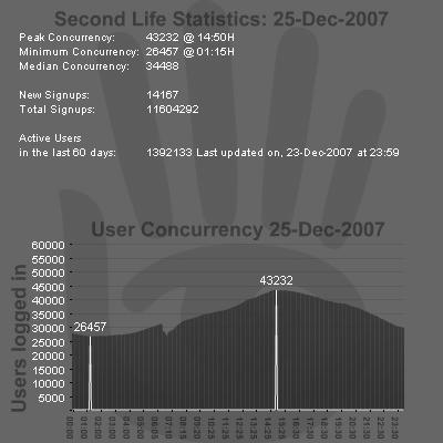 SL Stats 25-12-2007