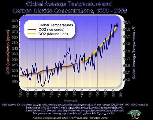 Fig2-CO2-Temp