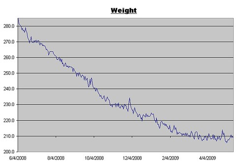Weight Log for May 15, 2009