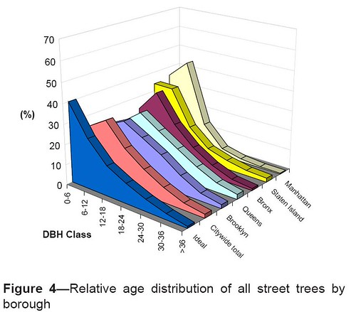 Relative age distribution of all NYC street trees by borough