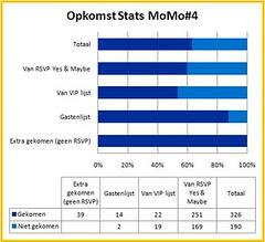 MoMo4 stats