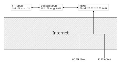 FTP server bihind NAT