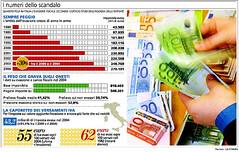 evasione_fiscale_rid (termometropolitico) Tags: tasse politica deficit pil lavoro grafici economica macroeconomia