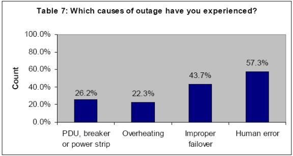 Reasons for data center outages