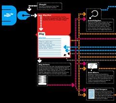 O ciclo de vida de um post - artigo da Wired