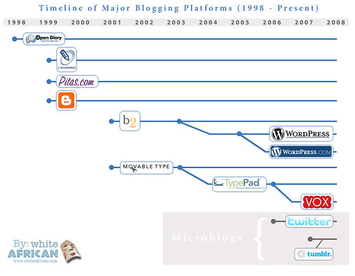 A Brief Timeline of Blogging Engines by whiteafrican.
