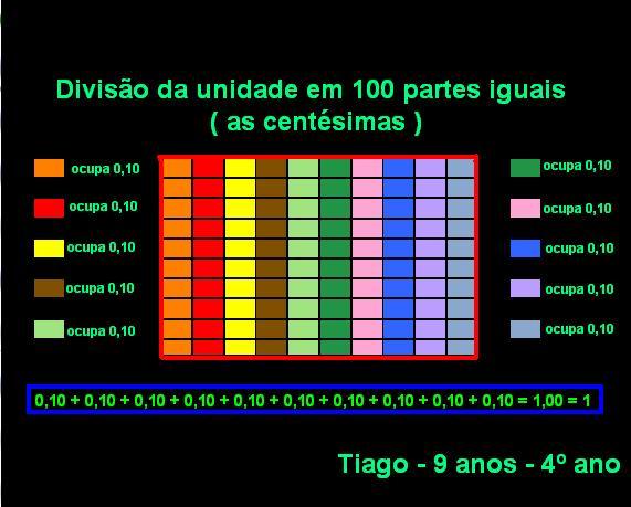 as centésimas Tiago