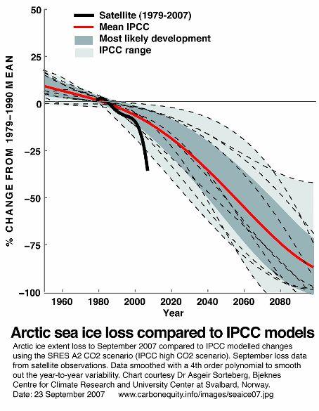proyecciones calentamiento global