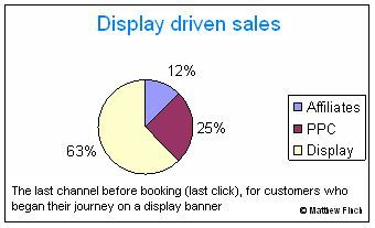 Display's impact on sales