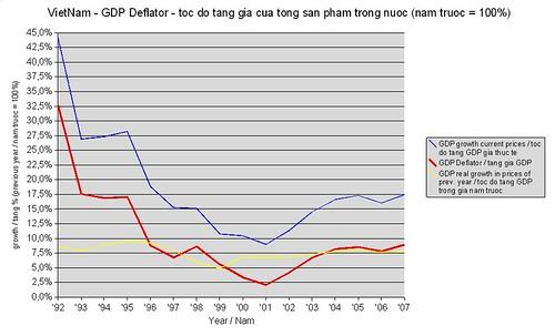 VN-DeflatorGDP-1992-2007-80203a