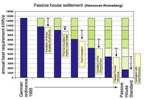 Passive House Energy Measures Chart