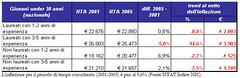 71120062006nov (termometropolitico) Tags: tasse politica deficit pil lavoro grafici economica macroeconomia