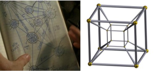 Faraday's hypercube & tesseract