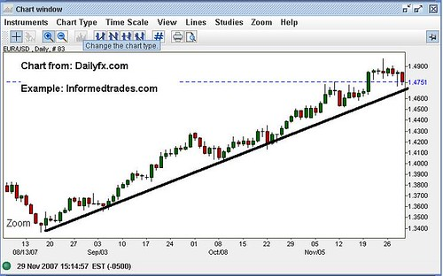 Forex directory charts