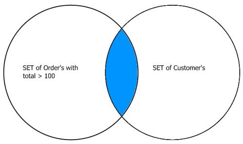 Venn Diagrams Explain Sql Joins Perfectly Journeyman To Master