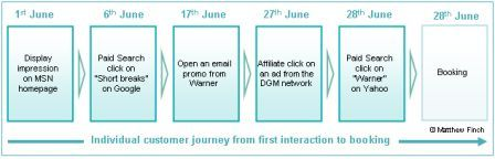 A customer journey