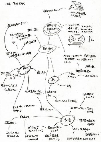 mindmap01