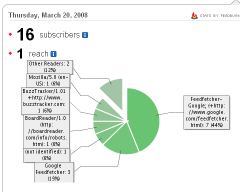 Feedburner stats for March 2008