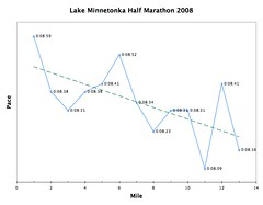 Lake Minnetonka Half Marathon 2008 Splits