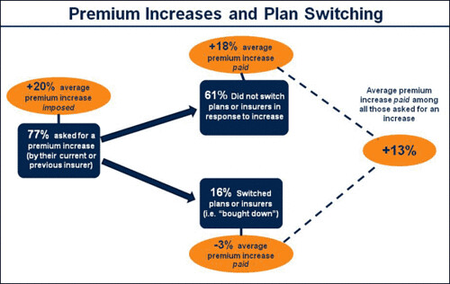KFF 2010 chart for premium increase