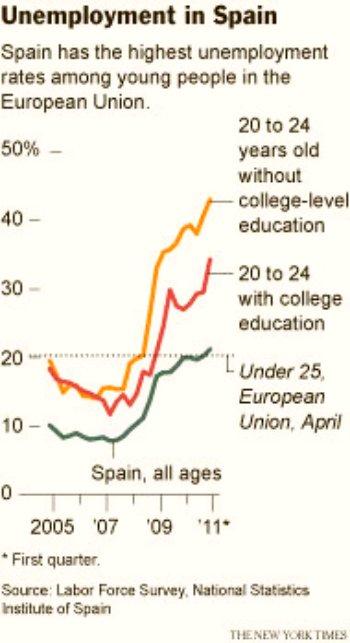 11f07 NYT Paro en España jóvenes