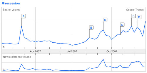 Google trends - recession