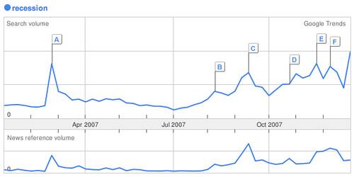 Google trends - recession