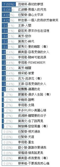 vote-在KTV最喜歡唱的中島美雪翻唱歌.jpg