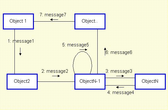 defining collaboration diagramsin the example of the notation for a collaboration diagram  objects  actors in use cases  are represented by rectangle icons  in the example  the objects