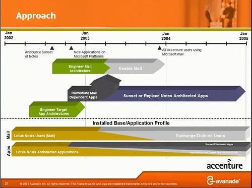 Accenture Notes migration timetable