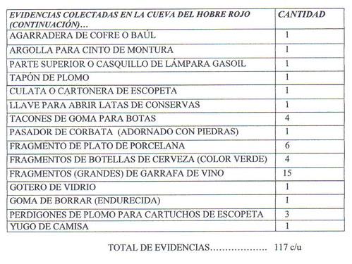 tabla evidencias rojo 2